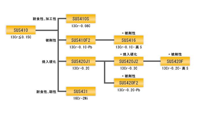 マルテンサイト系 系統図-技術資...